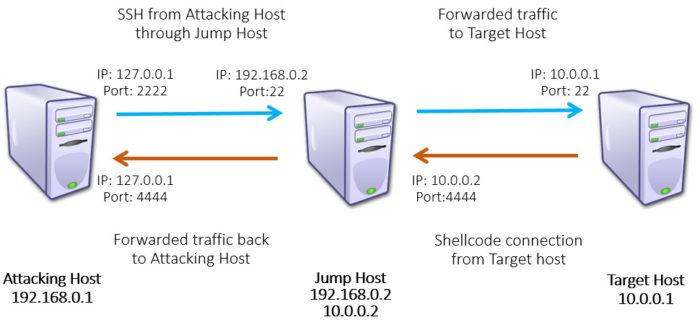 Forwarding Shells Through a Jump Box using SSH
