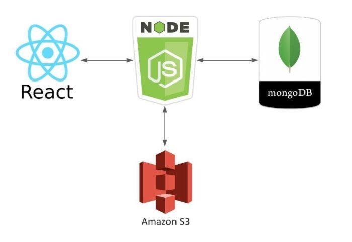 Jumping into React, Node, MongoDB, and AWS S3